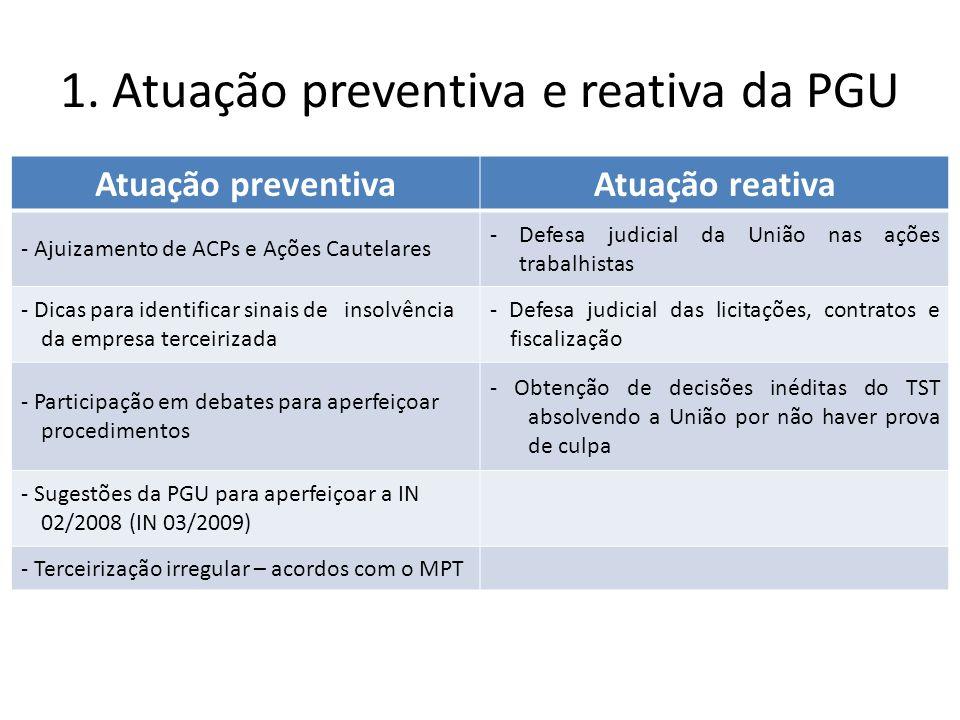 1. Atuação preventiva e reativa da PGU
