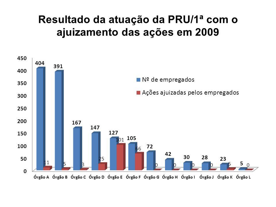 Resultado da atuação da PRU/1ª com o ajuizamento das ações em 2009