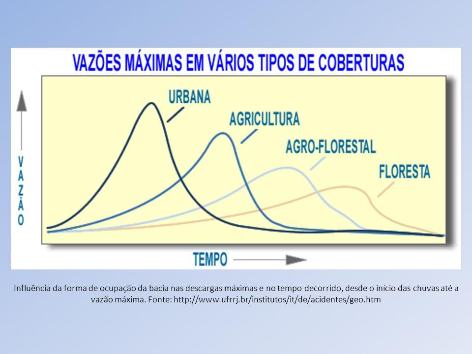 Influência da forma de ocupação da bacia nas descargas máximas e no tempo decorrido, desde o início das chuvas até a vazão máxima.