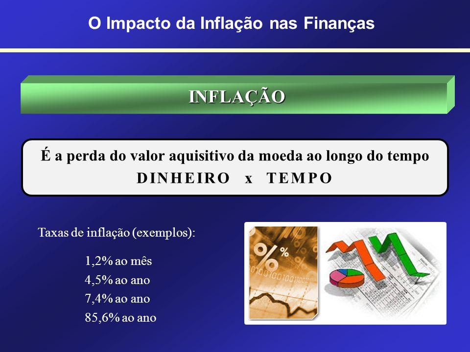 INFLAÇÃO O Impacto da Inflação nas Finanças