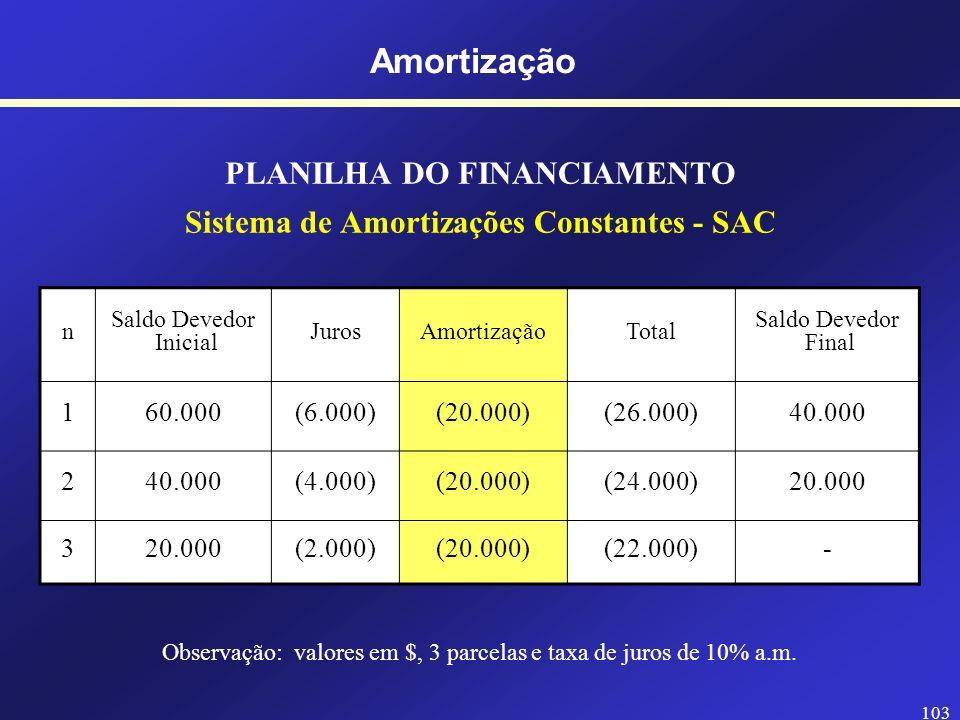 PLANILHA DO FINANCIAMENTO Sistema de Amortizações Constantes - SAC