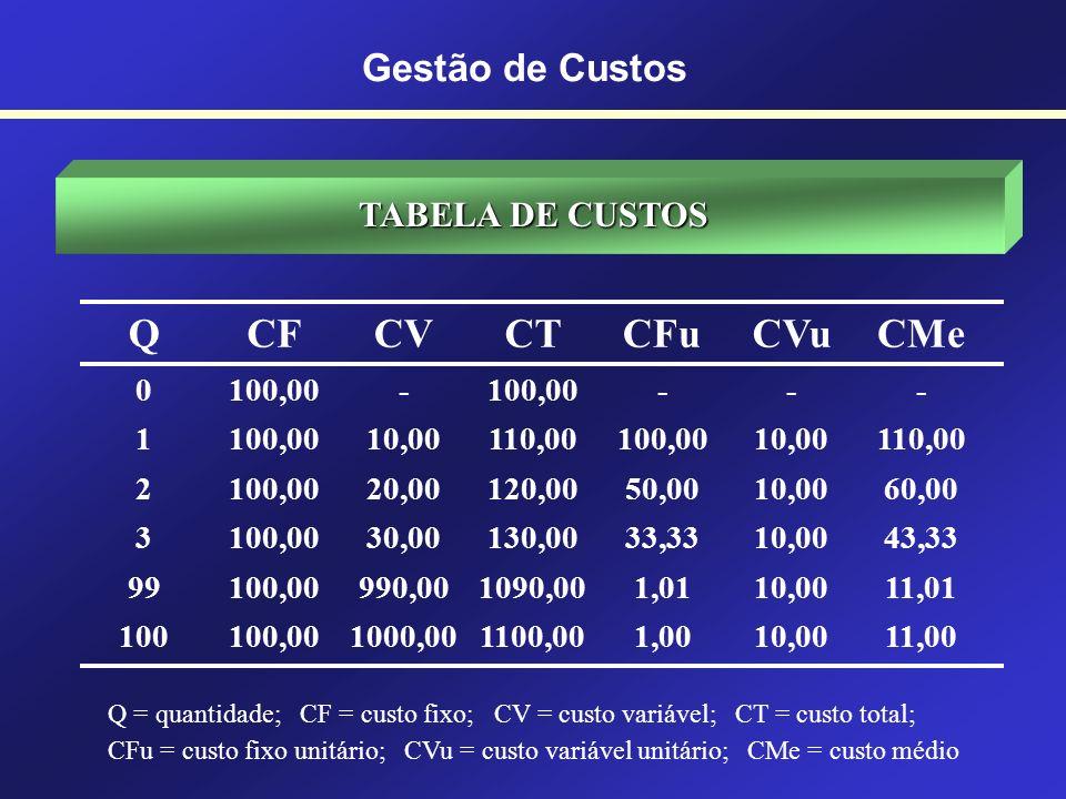 Q CF CV CT CFu CVu CMe Gestão de Custos TABELA DE CUSTOS 100,00 - 1
