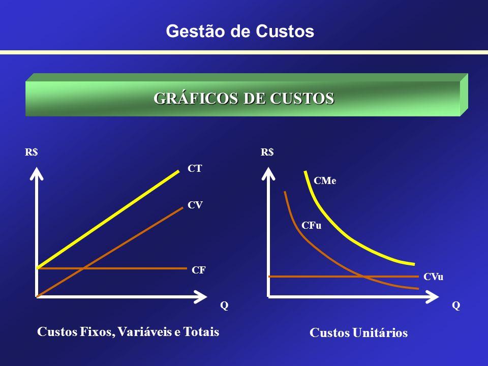 Gestão de Custos GRÁFICOS DE CUSTOS Custos Fixos, Variáveis e Totais