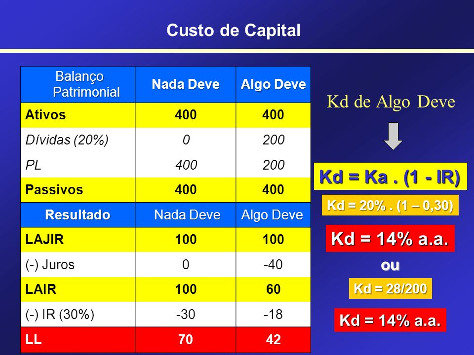 Kd de Algo Deve Kd = Ka . (1 - IR) Kd = 14% a.a. Custo de Capital ou