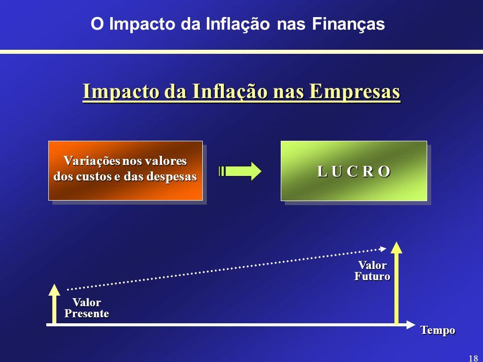Impacto da Inflação nas Empresas