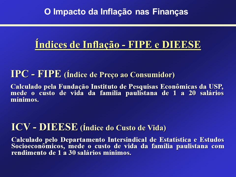 O Impacto da Inflação nas Finanças Índices de Inflação - FIPE e DIEESE