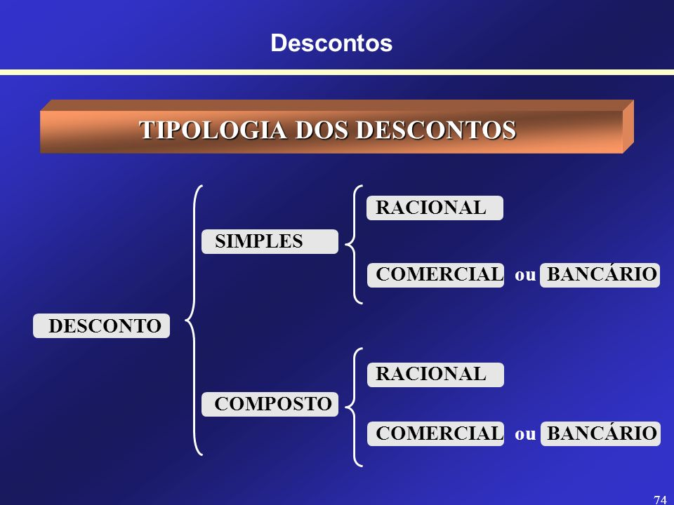 TIPOLOGIA DOS DESCONTOS