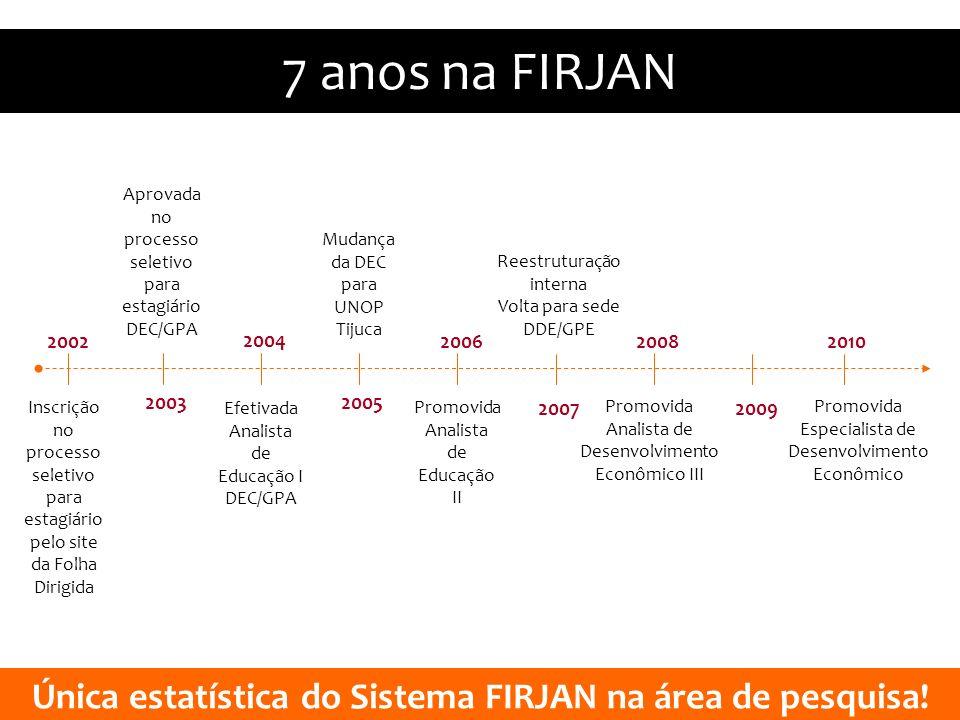 Única estatística do Sistema FIRJAN na área de pesquisa!