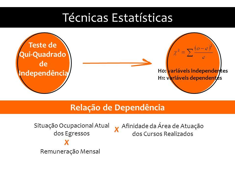 Relação de Dependência Estatísticas Descritivas