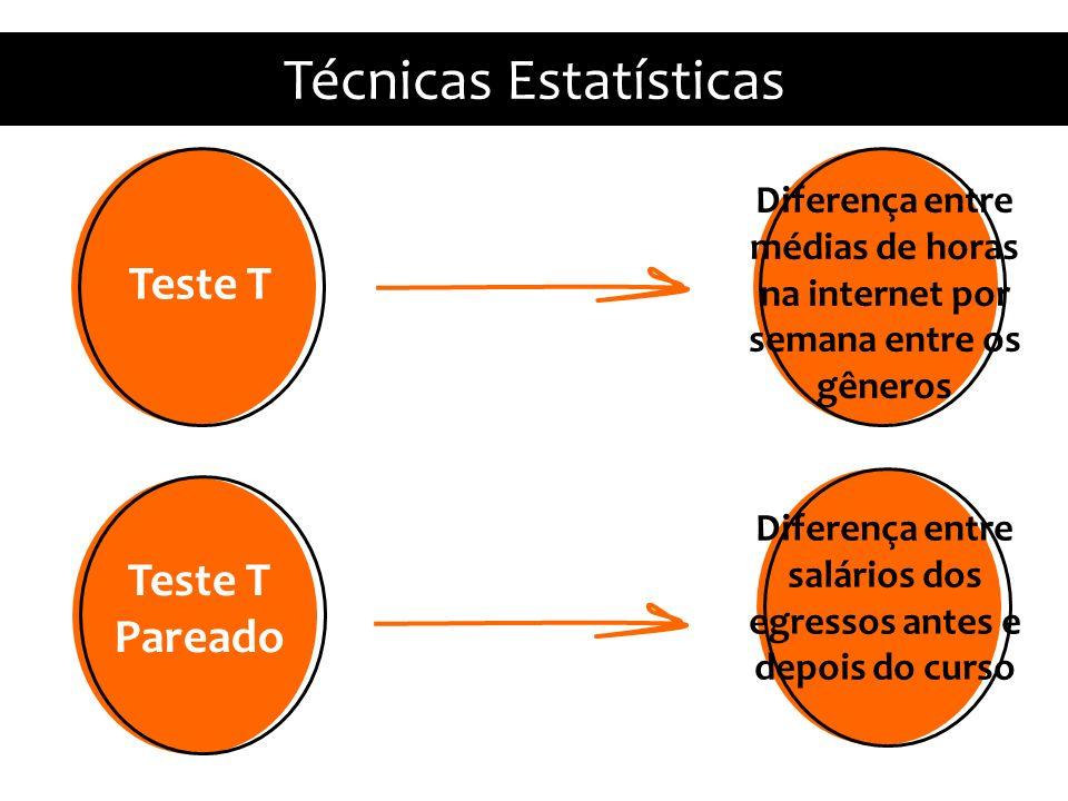 Diferença entre salários dos egressos antes e depois do curso