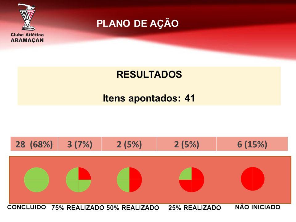 PLANO DE AÇÃO RESULTADOS Itens apontados: 41 28 (68%) 3 (7%) 2 (5%)