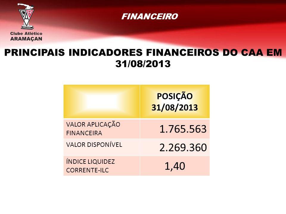 PRINCIPAIS INDICADORES FINANCEIROS DO CAA EM 31/08/2013