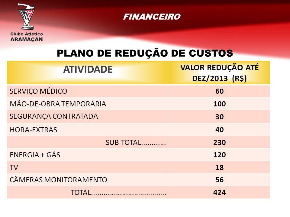 PLANO DE REDUÇÃO DE CUSTOS VALOR REDUÇÃO ATÉ DEZ/2013 (R$)