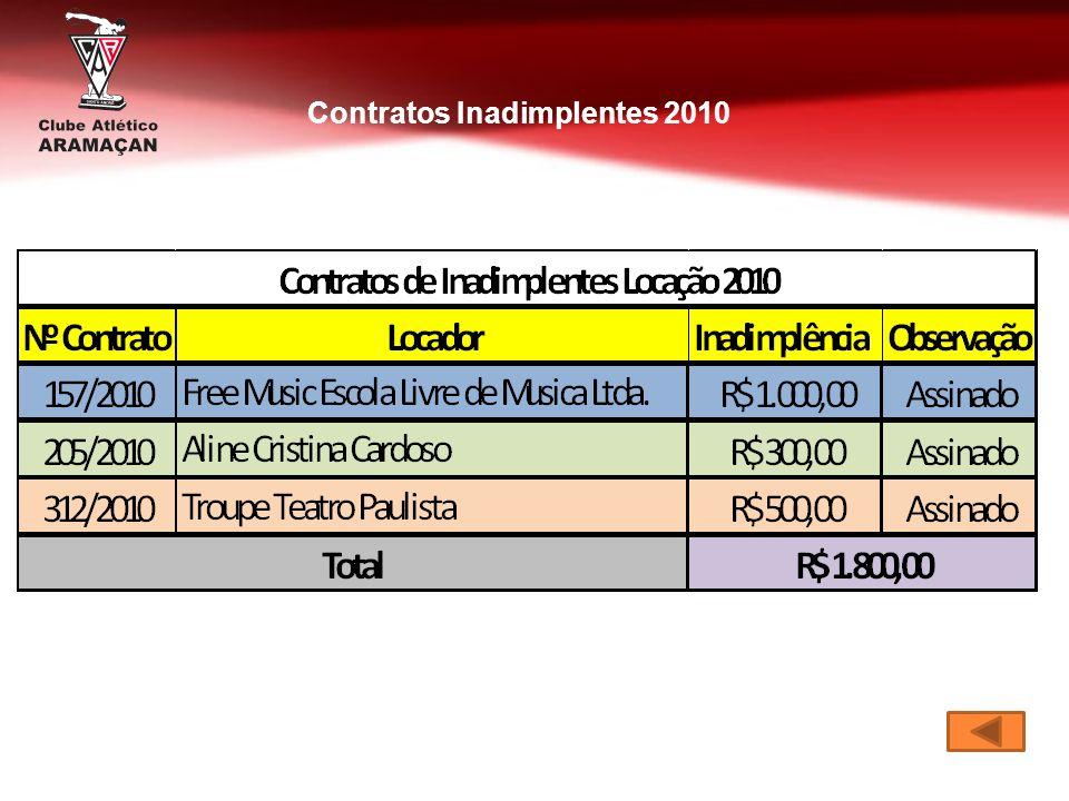 Contratos Inadimplentes 2010