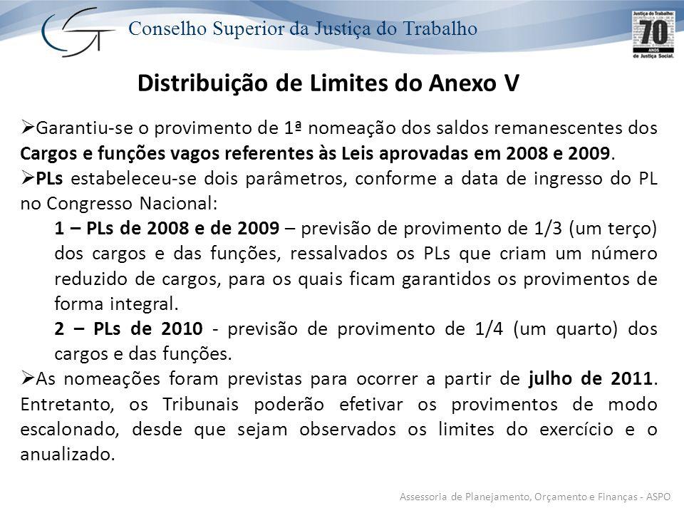 Distribuição de Limites do Anexo V