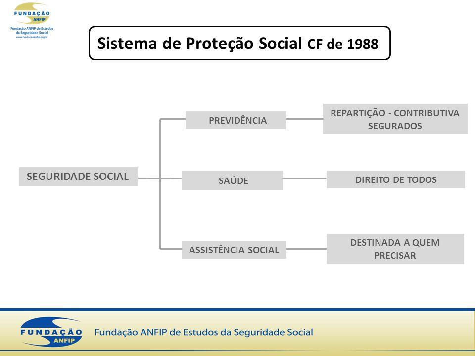 Sistema de Proteção Social CF de 1988