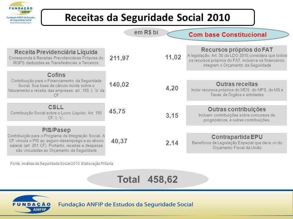 Receitas da Seguridade Social 2010 Com base Constitucional