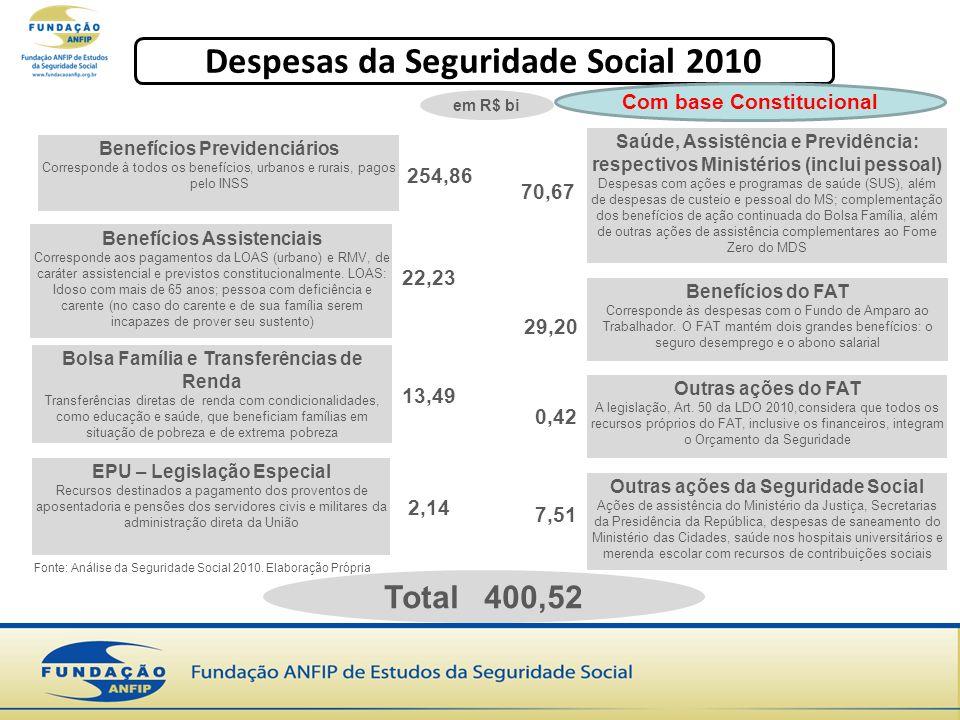 Despesas da Seguridade Social 2010