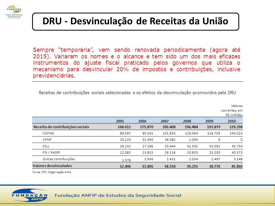 DRU - Desvinculação de Receitas da União