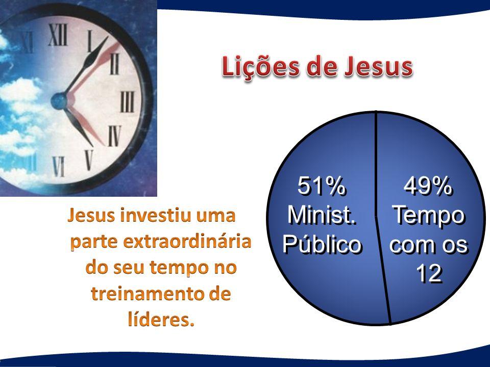 Lições de Jesus 51% Minist. Público 49% Tempo com os 12