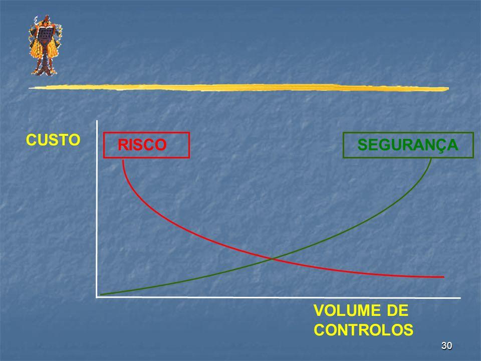CUSTO SEGURANÇA RISCO VOLUME DE CONTROLOS
