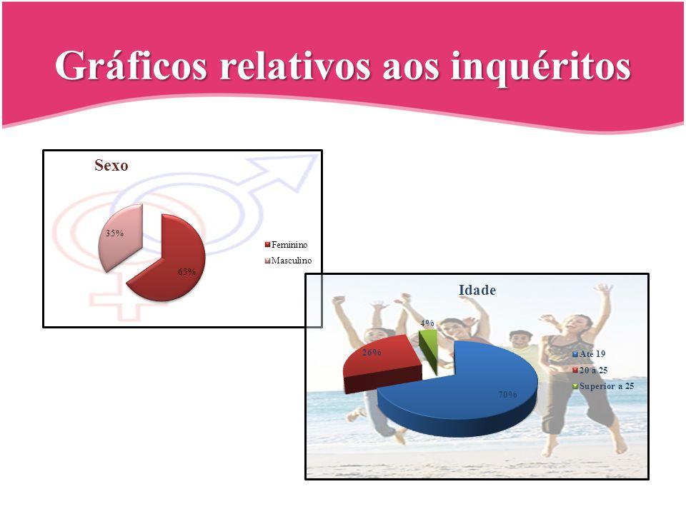 Gráficos relativos aos inquéritos