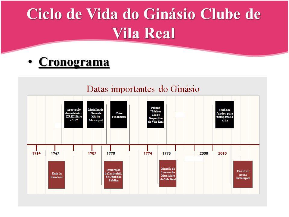 Ciclo de Vida do Ginásio Clube de Vila Real