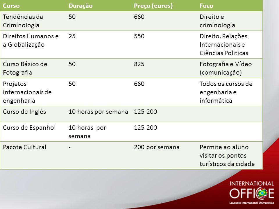 Curso Duração. Preço (euros) Foco. Tendências da Criminologia. 50. 660. Direito e criminologia.