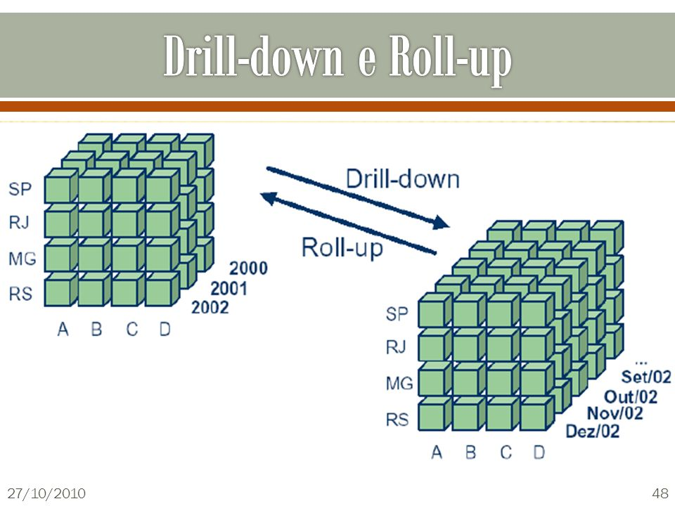 Drill-down e Roll-up 27/10/2010