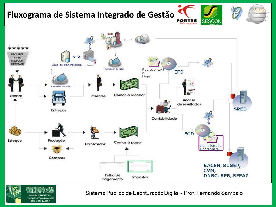 Fluxograma de Sistema Integrado de Gestão