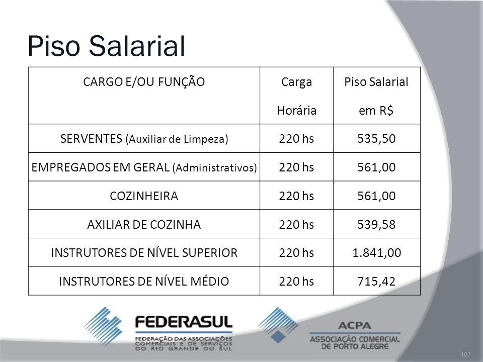 Piso Salarial CARGO E/OU FUNÇÃO Carga Piso Salarial Horária em R$