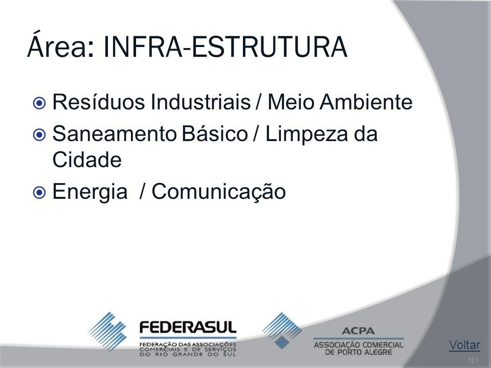 Área: INFRA-ESTRUTURA