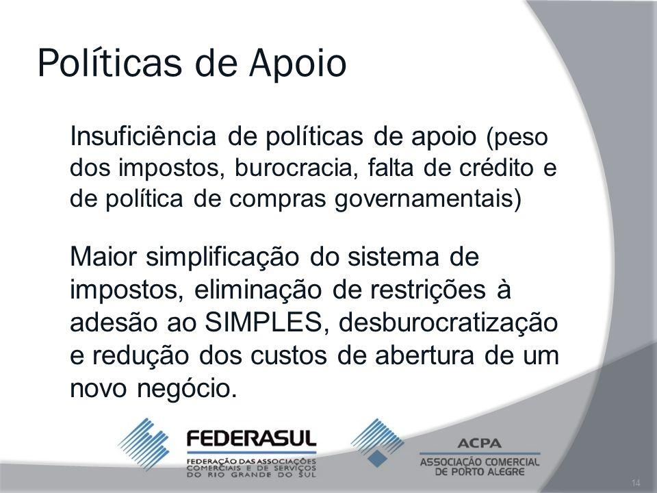 Políticas de Apoio Insuficiência de políticas de apoio (peso dos impostos, burocracia, falta de crédito e de política de compras governamentais)