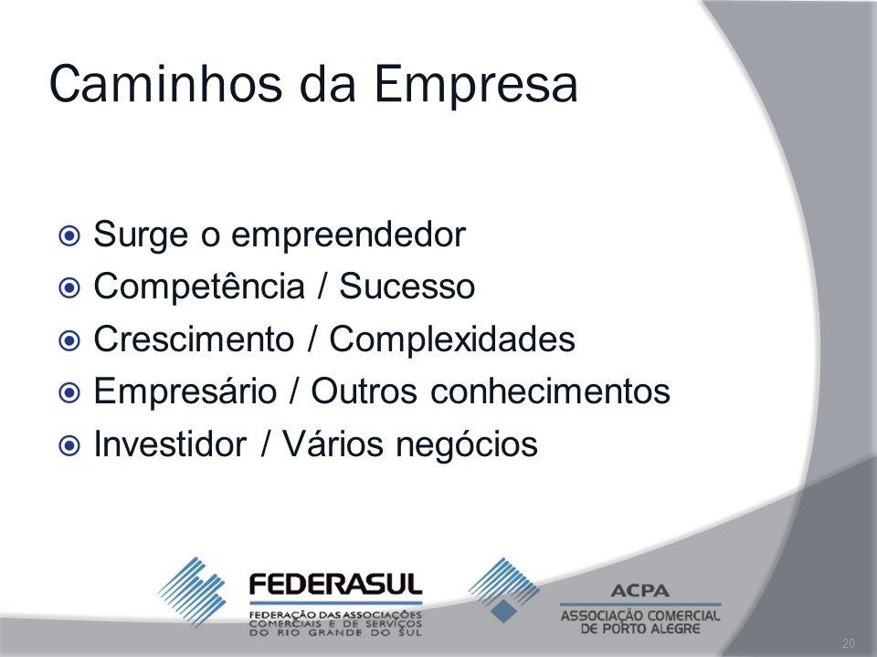 Caminhos da Empresa Surge o empreendedor Competência / Sucesso