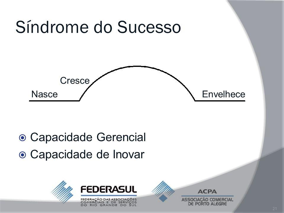 Síndrome do Sucesso Capacidade Gerencial Capacidade de Inovar Cresce