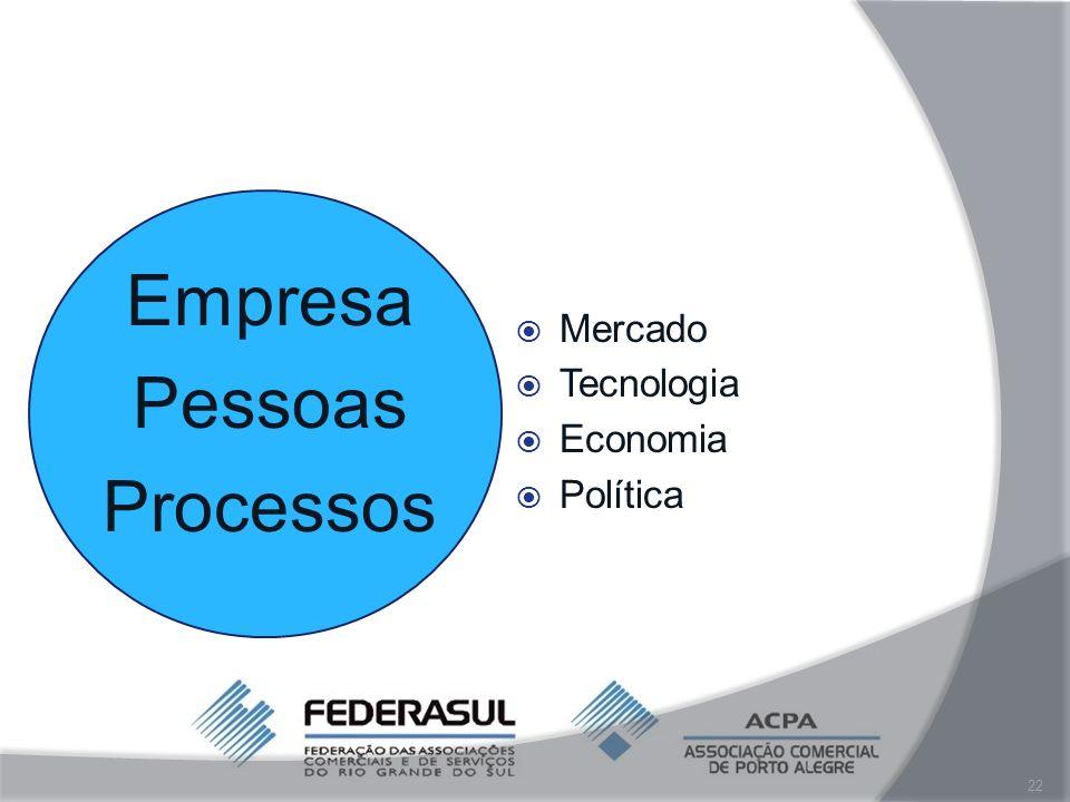 Empresa Pessoas Processos Mercado Tecnologia Economia Política
