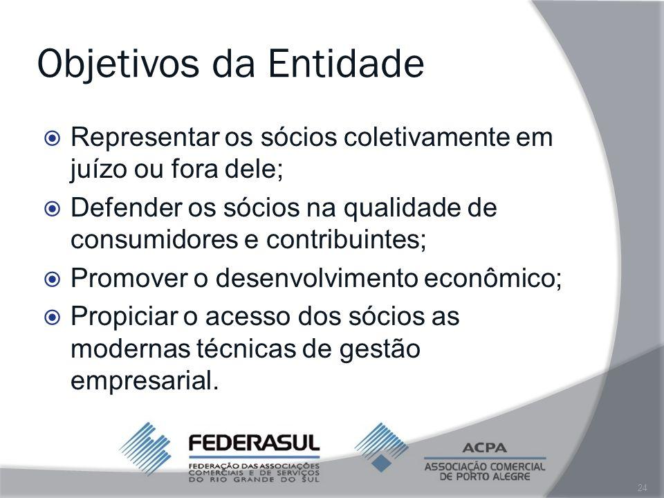 Objetivos da Entidade Representar os sócios coletivamente em juízo ou fora dele; Defender os sócios na qualidade de consumidores e contribuintes;