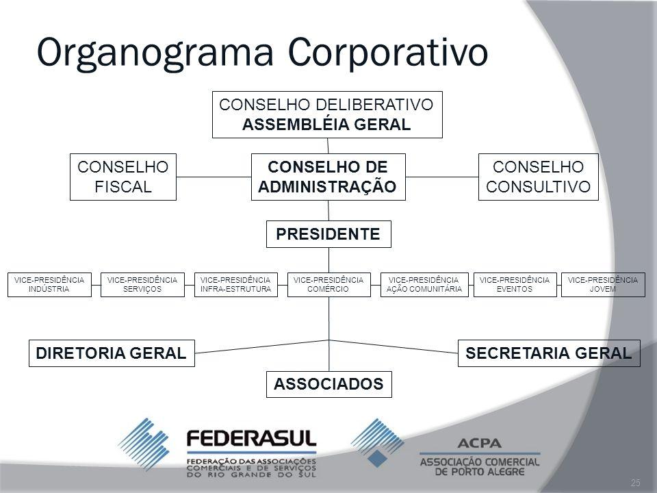 Organograma Corporativo