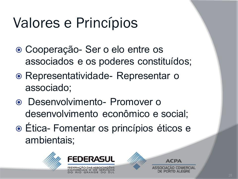 Valores e Princípios Cooperação- Ser o elo entre os associados e os poderes constituídos; Representatividade- Representar o associado;