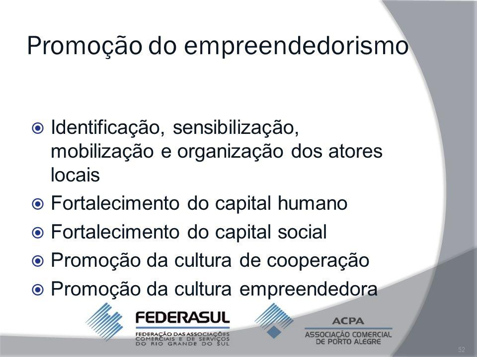 Promoção do empreendedorismo