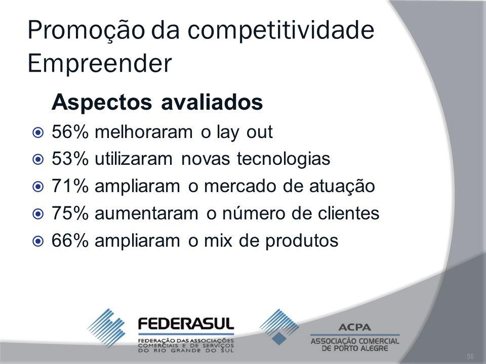 Promoção da competitividade Empreender