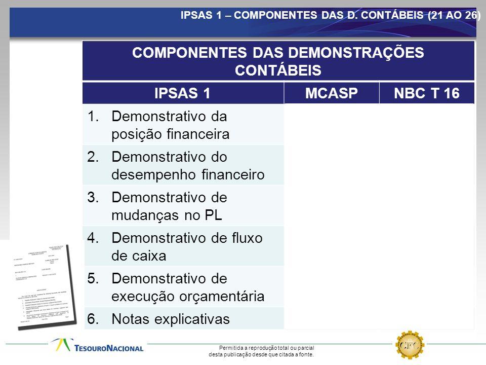 COMPONENTES DAS DEMONSTRAÇÕES CONTÁBEIS