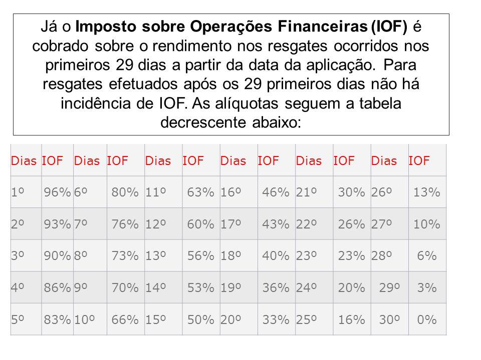 Já o Imposto sobre Operações Financeiras (IOF) é cobrado sobre o rendimento nos resgates ocorridos nos primeiros 29 dias a partir da data da aplicação. Para resgates efetuados após os 29 primeiros dias não há incidência de IOF. As alíquotas seguem a tabela decrescente abaixo: