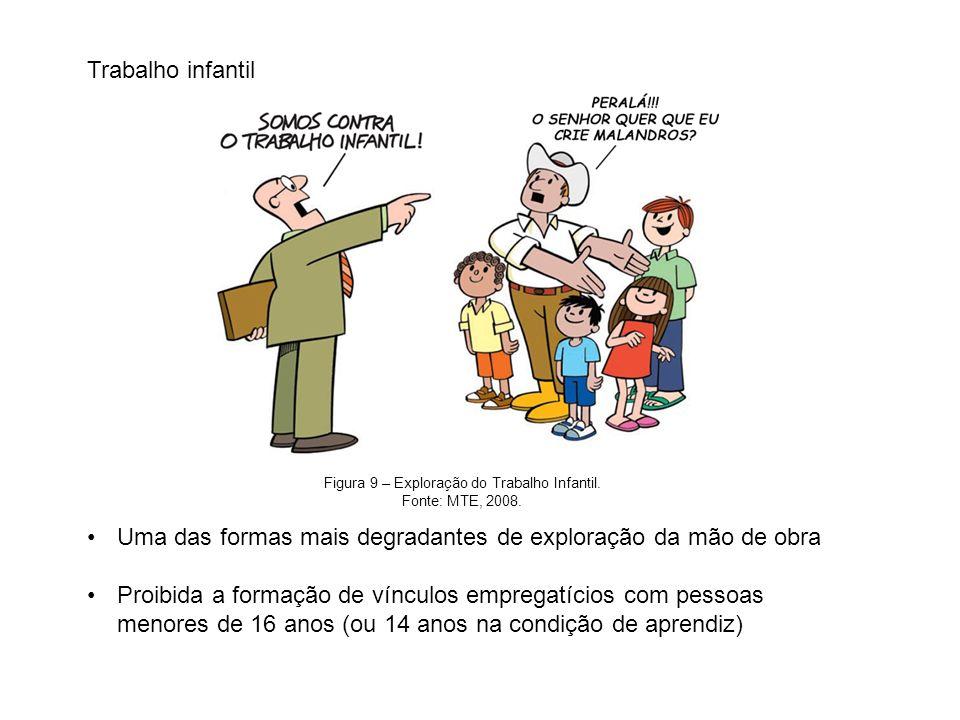 Figura 9 – Exploração do Trabalho Infantil.