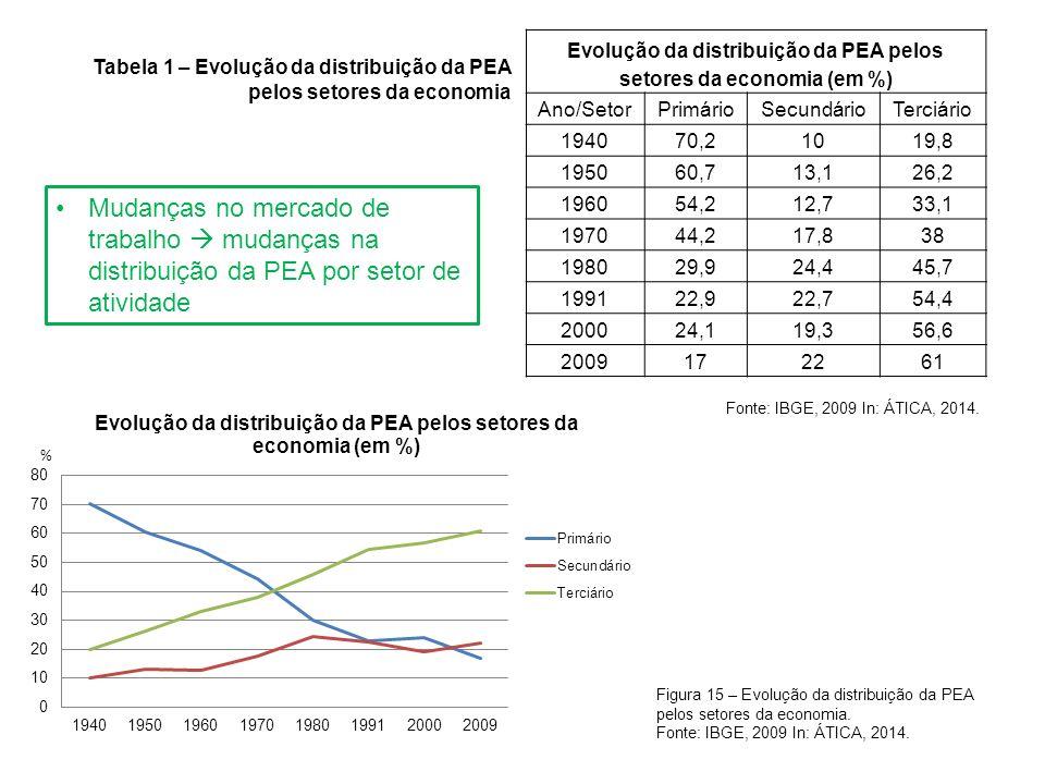 Evolução da distribuição da PEA pelos setores da economia (em %)