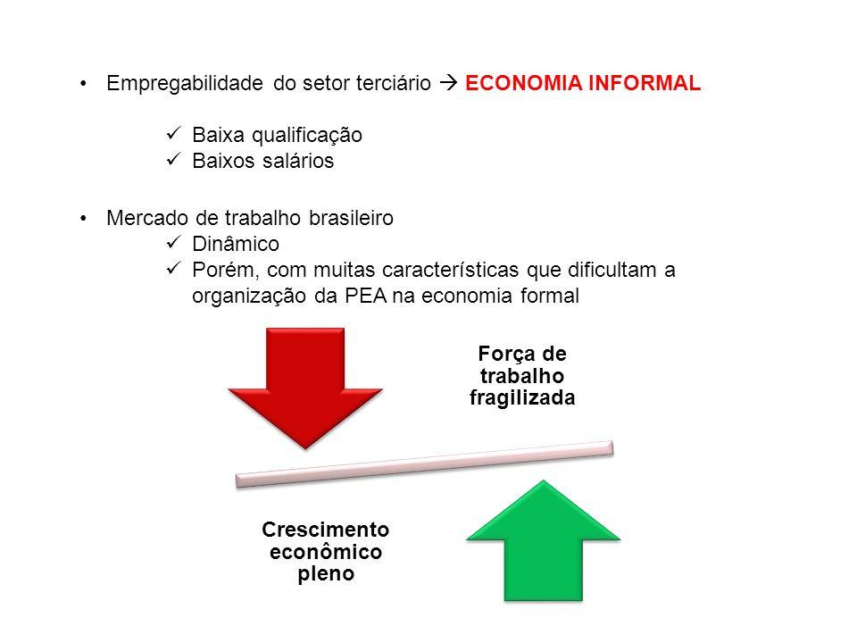 Força de trabalho fragilizada Crescimento econômico pleno