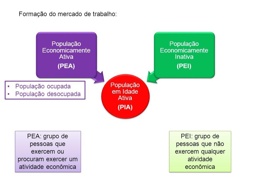 Formação do mercado de trabalho: