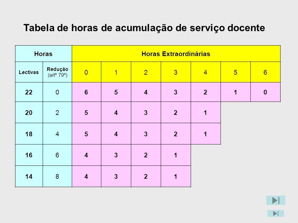 Tabela de horas de acumulação de serviço docente Horas Extraordinárias