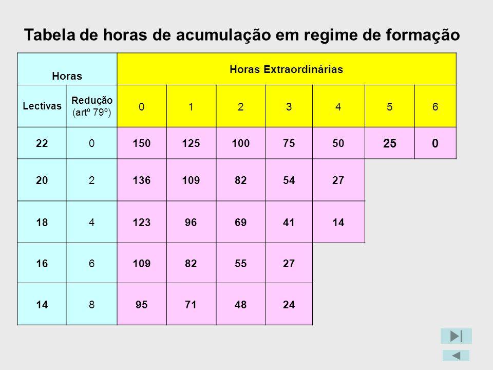 Tabela de horas de acumulação em regime de formação
