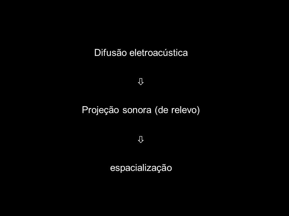 19 Difusão eletroacústica  Projeção sonora (de relevo) 